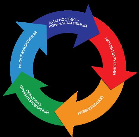 Подходы к профориентации: схема